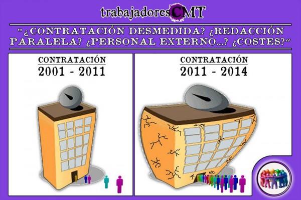 TrabajadoresTelevisión Castilla-La Mancha