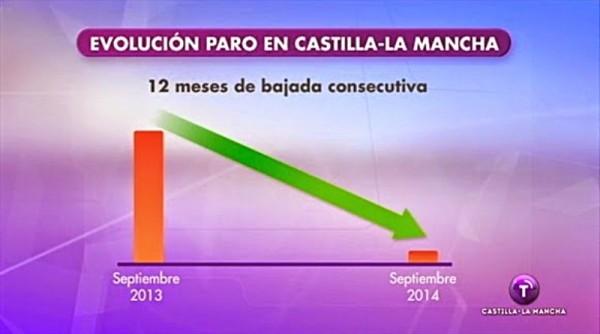 Grafico del paro CMT